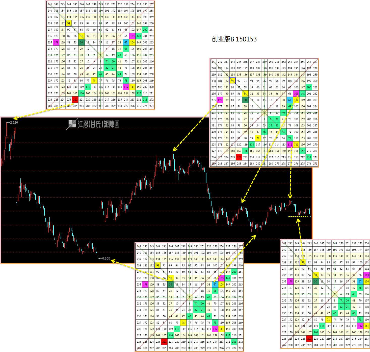 矩阵图 / 股票分析-〖江恩(甘氏)矩阵图专版〗-macd